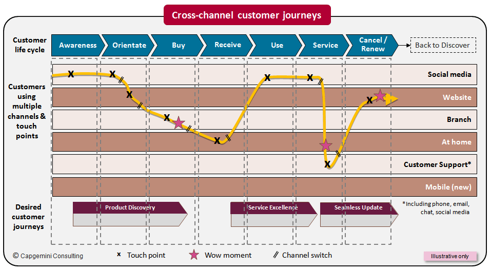 customer-journey-capgemin-consulting-finno.png