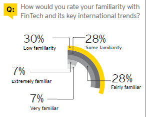 ey-fintech-survey