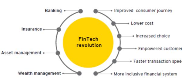 ey-fintech-revolution-1440x564_c