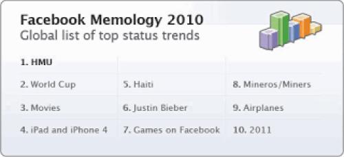 Lista de los temas más populares en Facebook durante el 2010