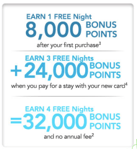 Choice Privileges Credit Card Bonus Points