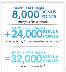 Choice Privileges Credit Card Bonus Points
