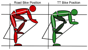 road_vs_tt_position