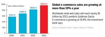e-commerce e logistica