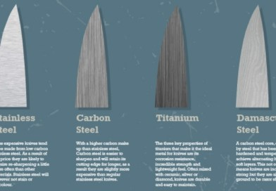How Well Do You Know Your Knives?