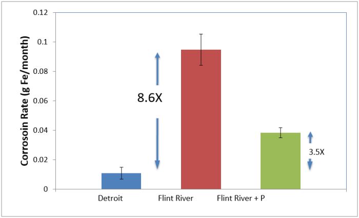 Figure 2. Iron corrosion rate based on weight loss after 1 month in Detroit, Flint River, and Flint River water plus orthophosphate (1mg/L as P).