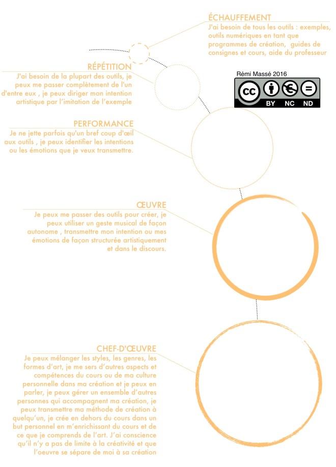 hierarchie creation cc
