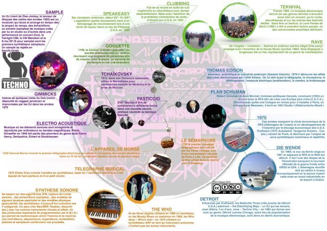 histoire de la techno cc