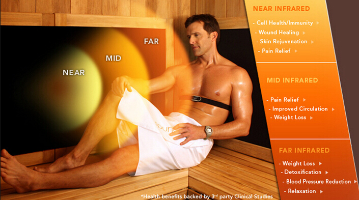 Sweating in a Sauna helps reduce Cardiovascular disease and lowers the risk of Dementia and Alzheimer's