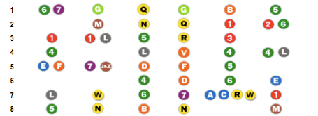 Straphanger Subway Report Card