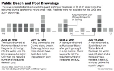 lifeguards-drownings