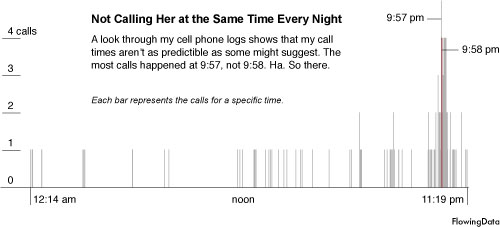 Not Calling Her at the Same Time Every Night