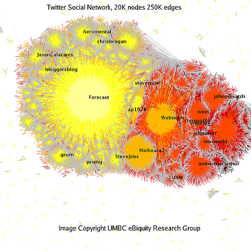 Twitter Social Network Analysis