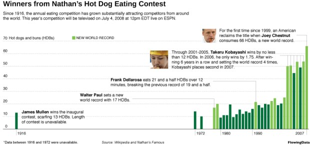 Hot Dog Eating Winners