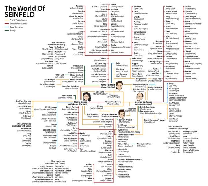 World of Seinfeld