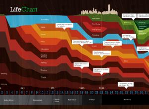 life-chart