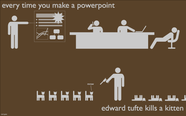 Powerpoint and dying kittens