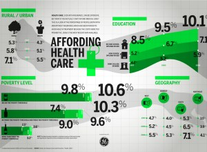 Affording Health Care