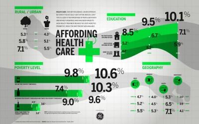 Affording Health Care