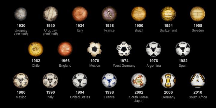 Evolution of world cup ball