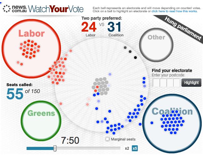 Australia election news graphic 2010