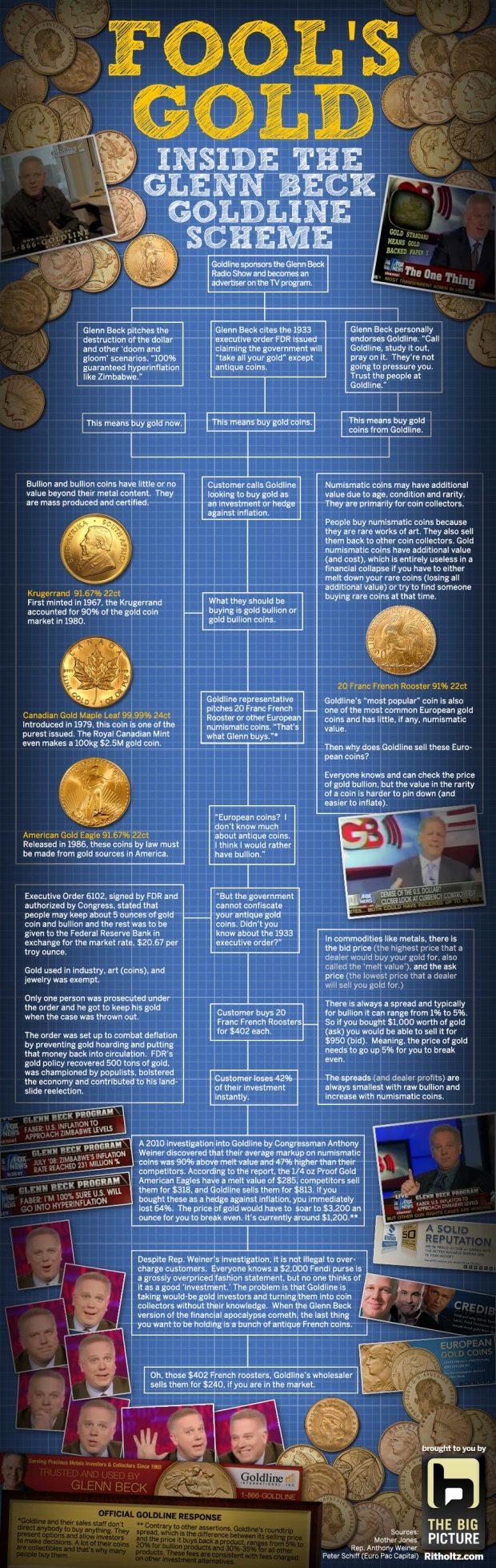 Infographic on Glenn Beck and Goldline