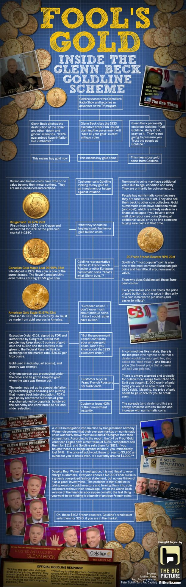 Infographic on Glenn Beck and Goldline