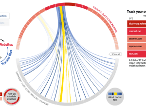 What marketers known - network visualization