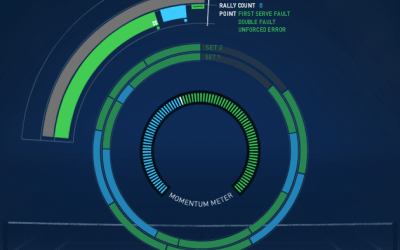 Real-time display of US Open