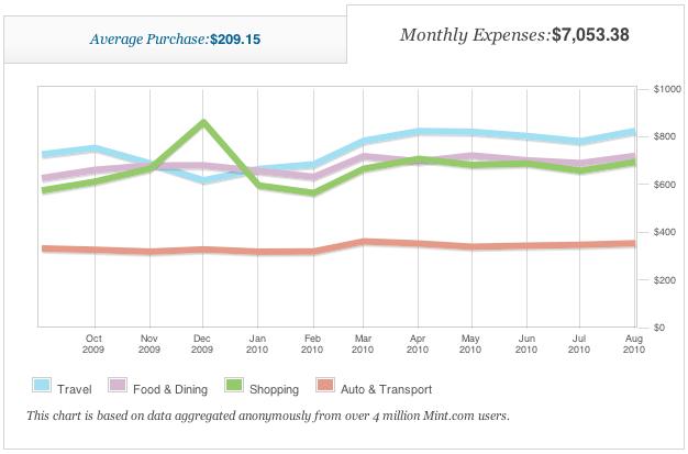 San Francisco spending