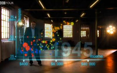 Hans Rosling on development