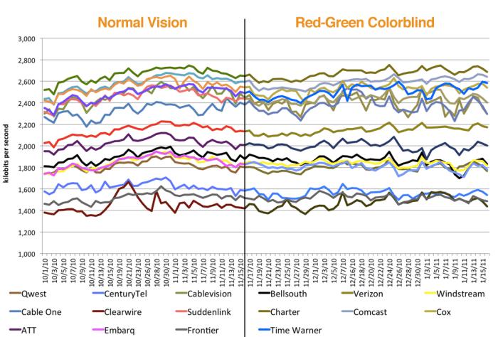 Colorblind comparison