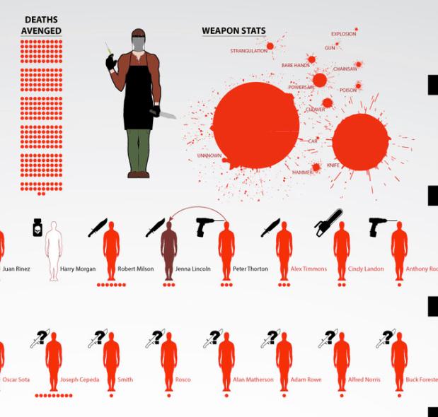 Dexter victims partial