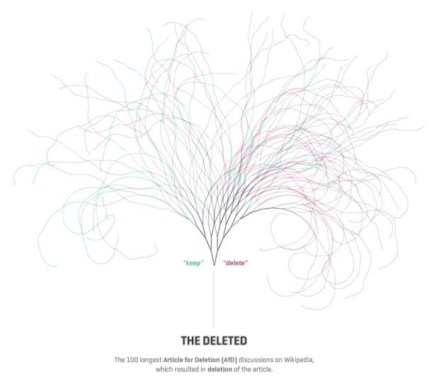 Visualizing Wikipedia deletions