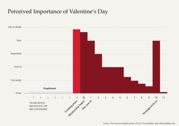 Data Underload #26: Valentine's Day