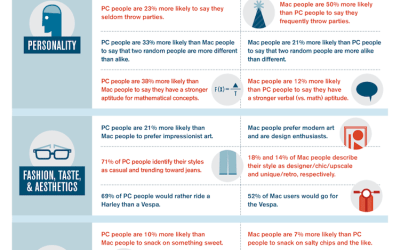 Mac vs. PC people