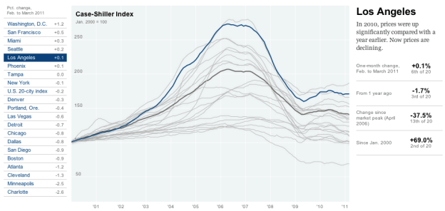 Rise and fall of housing prices