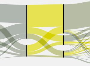 Sankey diagram - sort of