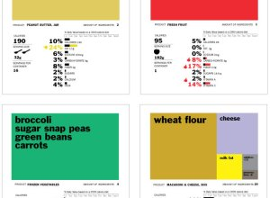 Rethink food labels by RWalker