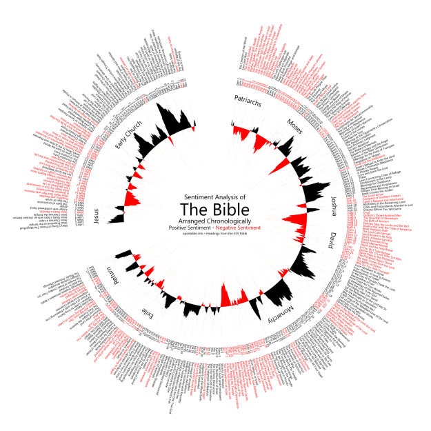 Bible sentiment analysis