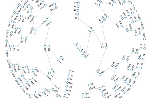 Collatz graph