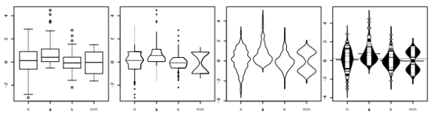 40 years of boxplots