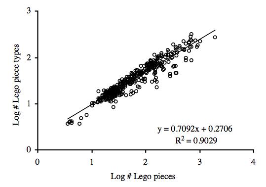lego curve