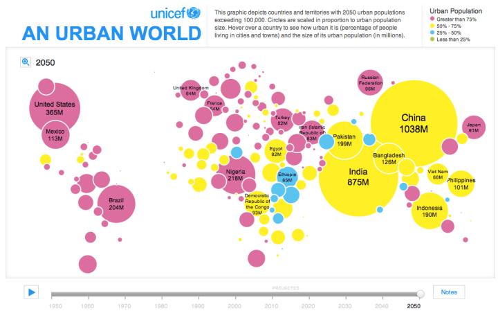 Growing urban population