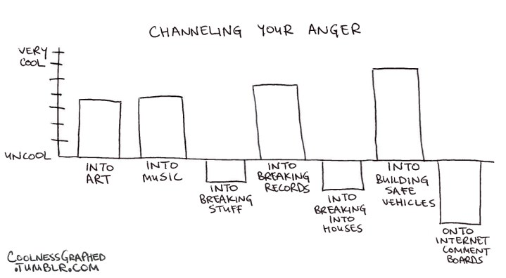 channeling your anger
