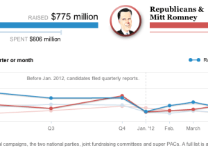 Presidential campaign finance explorer