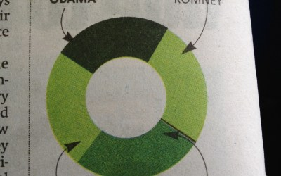 Donut chart from Boston Metro