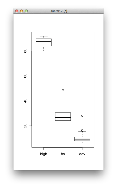 Multiple box plots