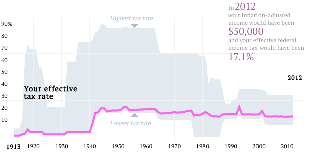 Your effective tax rate
