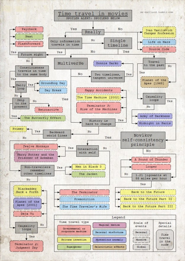 Time travel flowchart